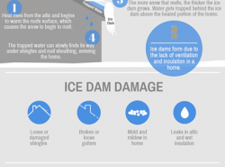 Impacts From Ice Dams