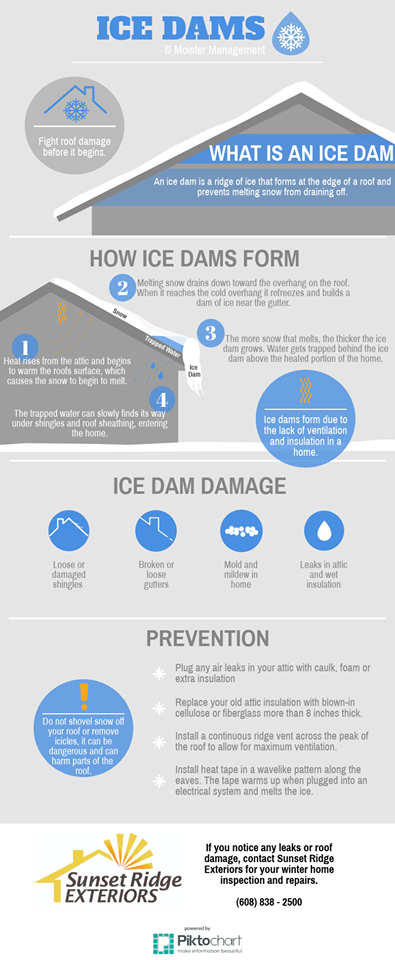 Impacts From Ice Dams | Sunset Ridge Exteriors | Madison